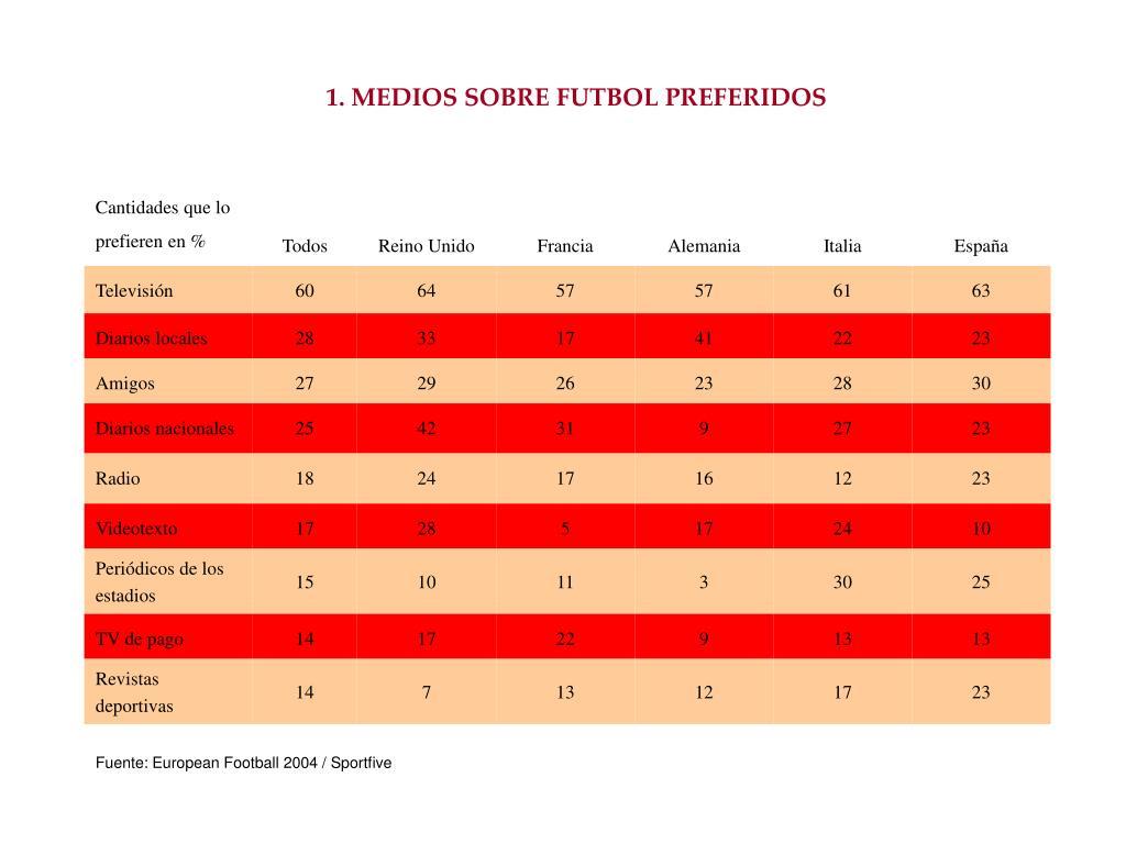 1. MEDIOS SOBRE FUTBOL PREFERIDOS