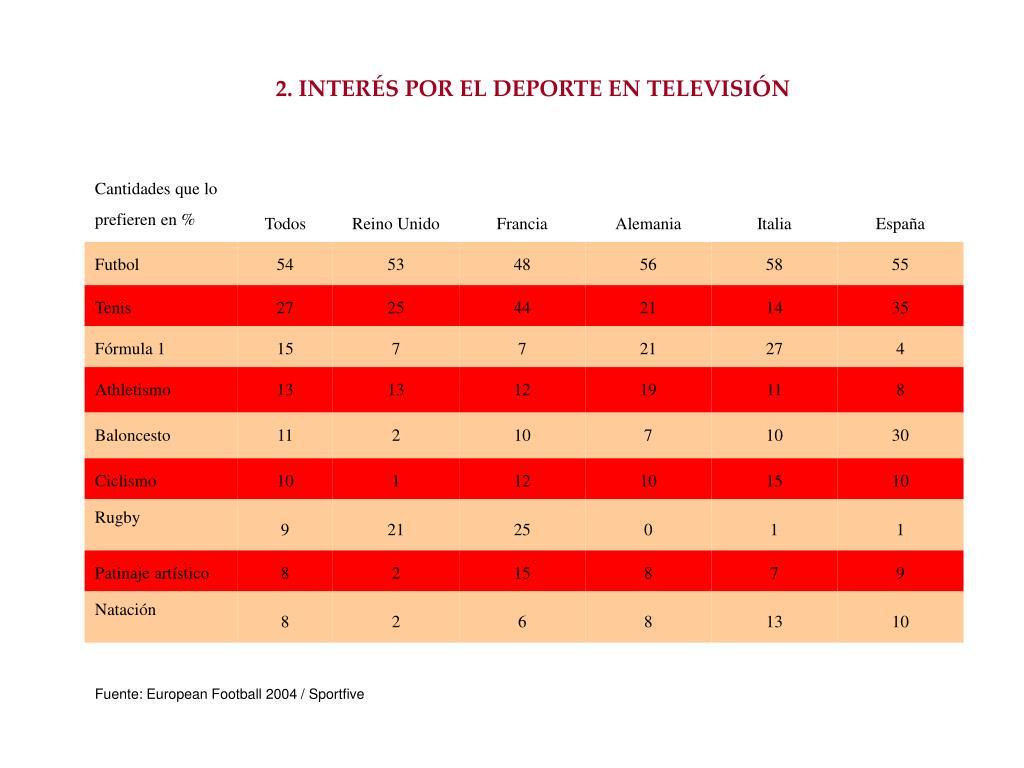 2. INTERÉS POR EL DEPORTE EN TELEVISIÓN
