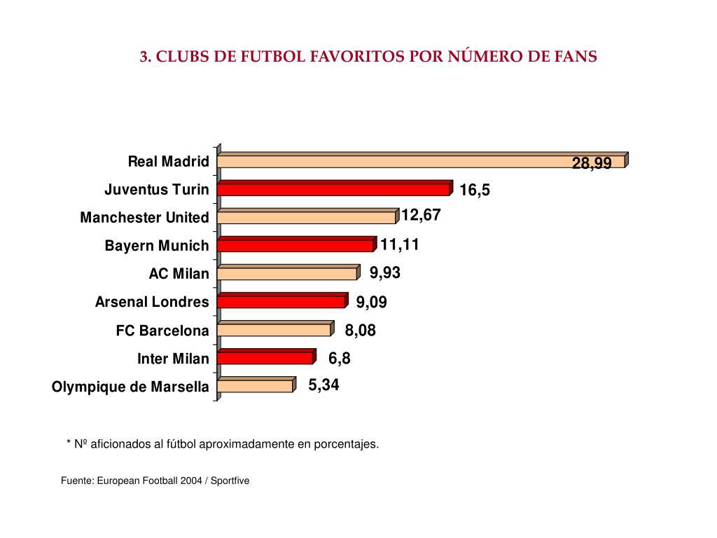 3. CLUBS DE FUTBOL FAVORITOS POR NÚMERO DE FANS