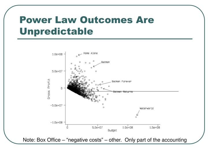 Power Law Outcomes Are Unpredictable