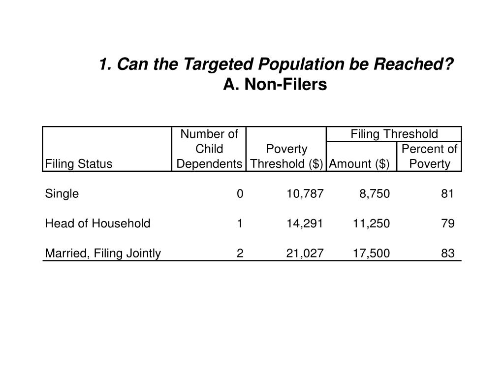 1. Can the Targeted Population be Reached?