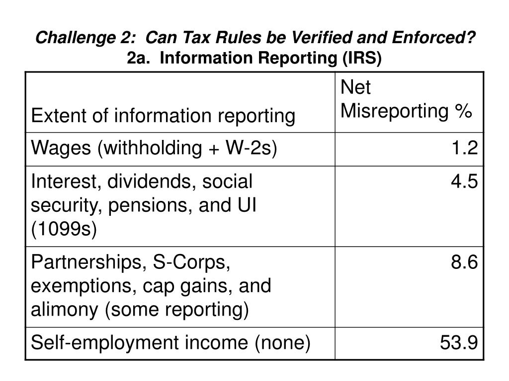 Challenge 2:  Can Tax Rules be Verified and Enforced?