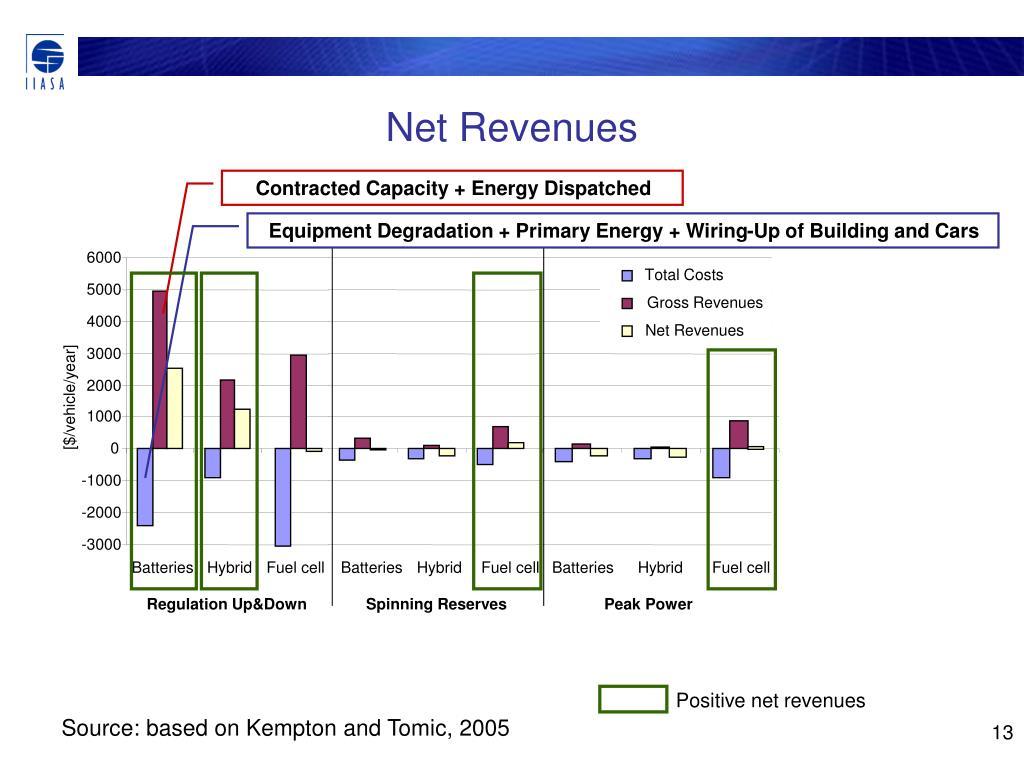 Net Revenues