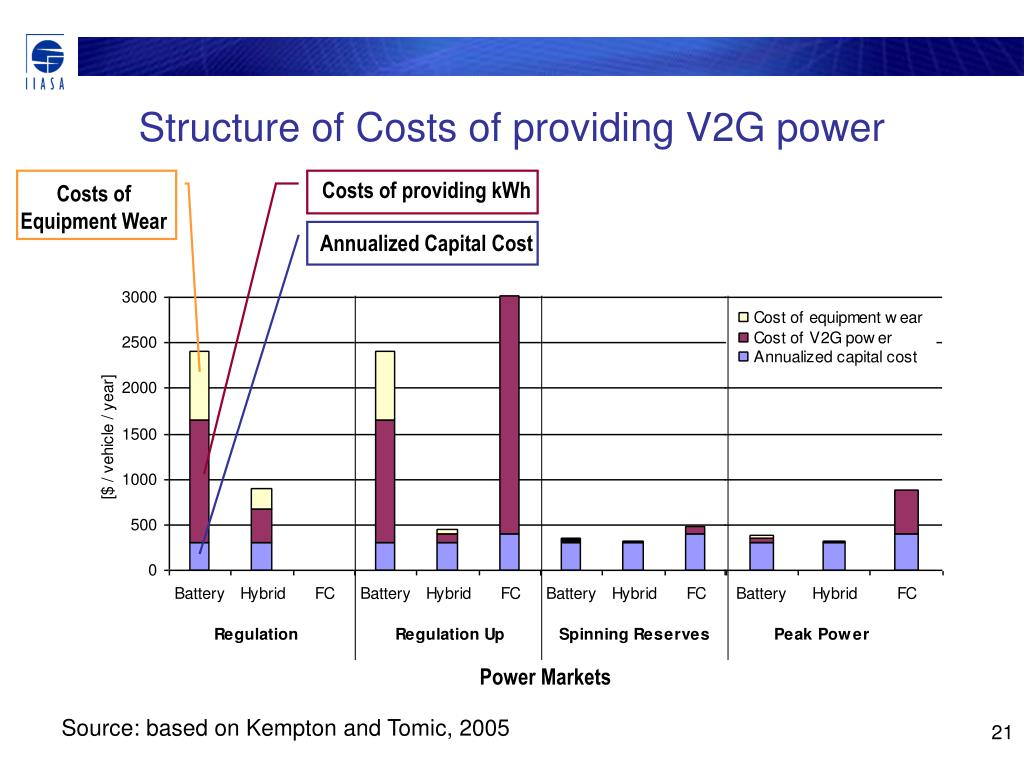 Costs of providing kWh