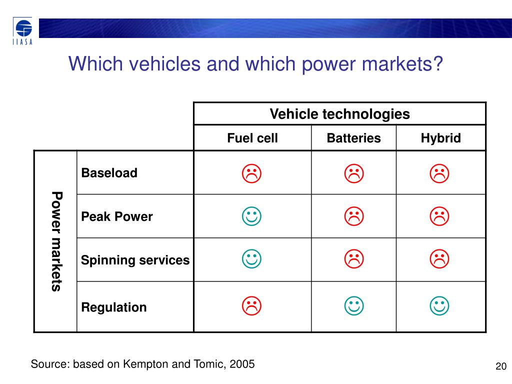 Which vehicles and which power markets?