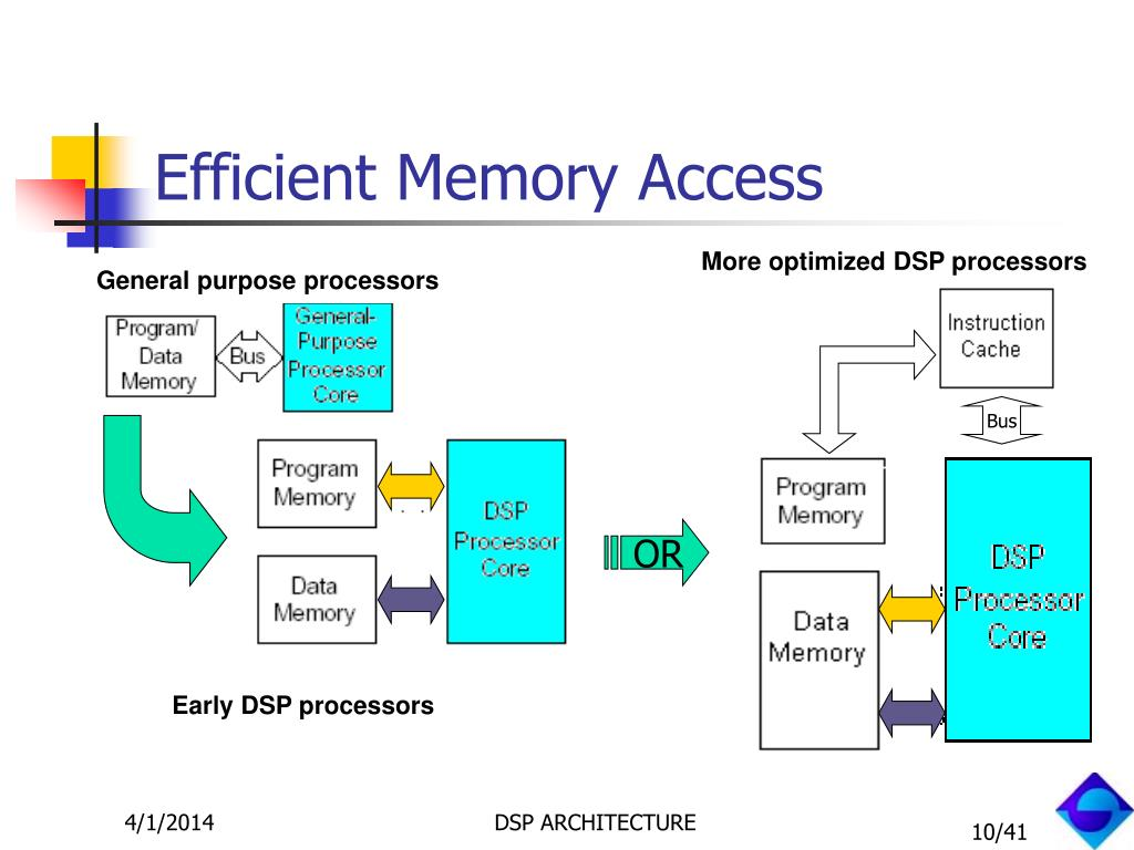 Efficient Memory Access