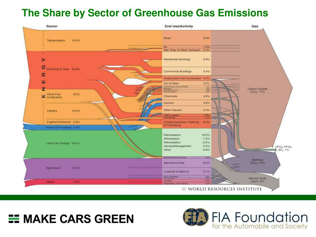 The Share by Sector of Greenhouse Gas Emissions