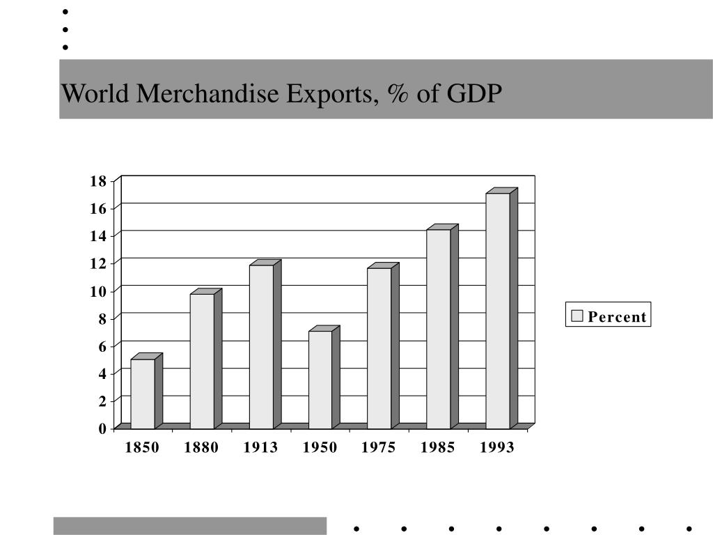 World Merchandise Exports, % of GDP