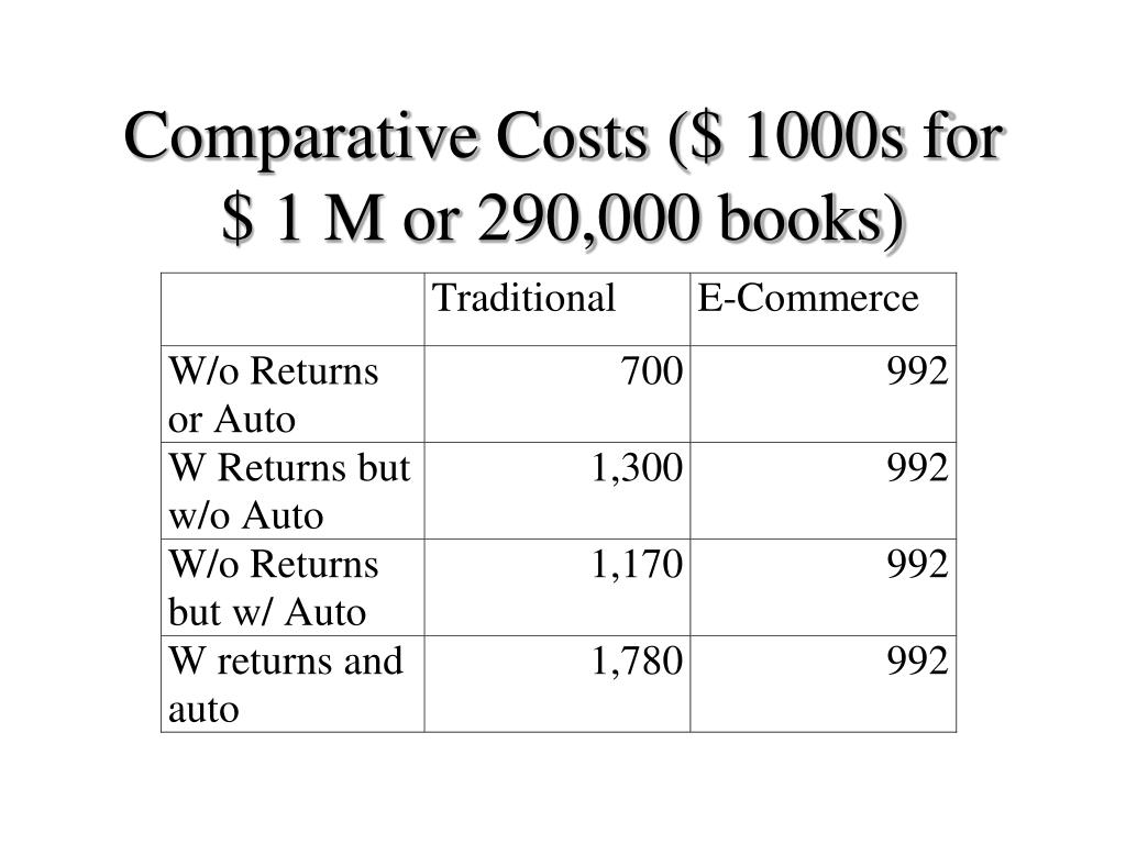 Comparative Costs ($ 1000s for