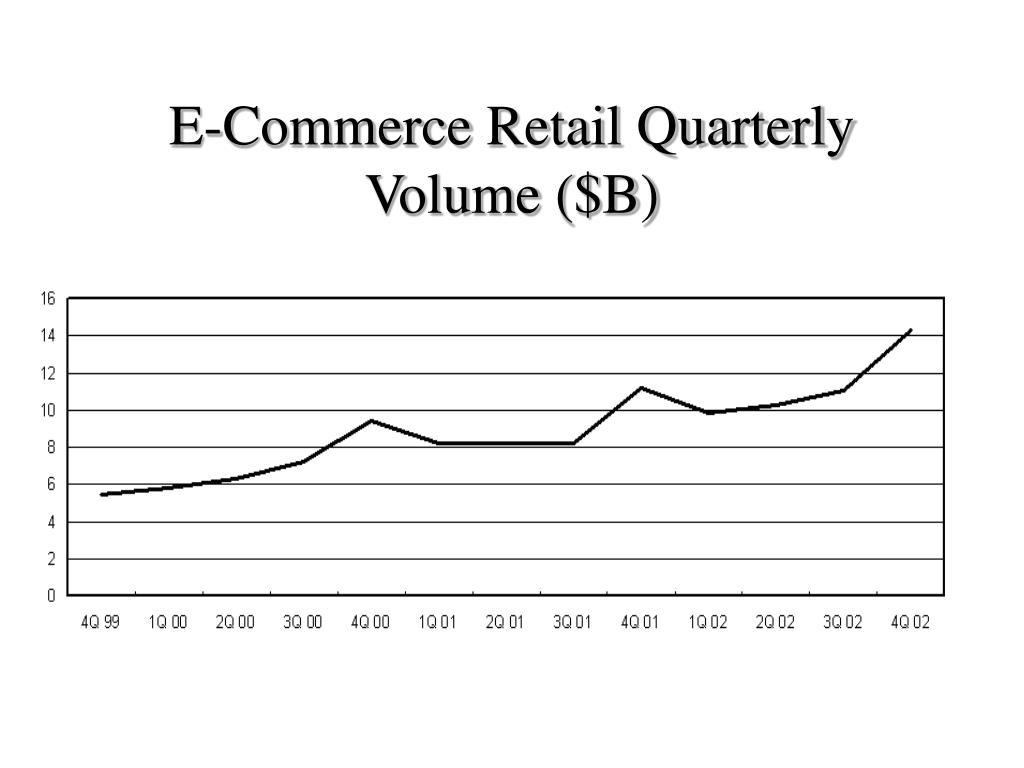E-Commerce Retail Quarterly Volume ($B)