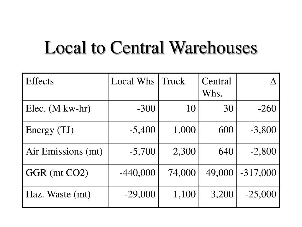 Local to Central Warehouses