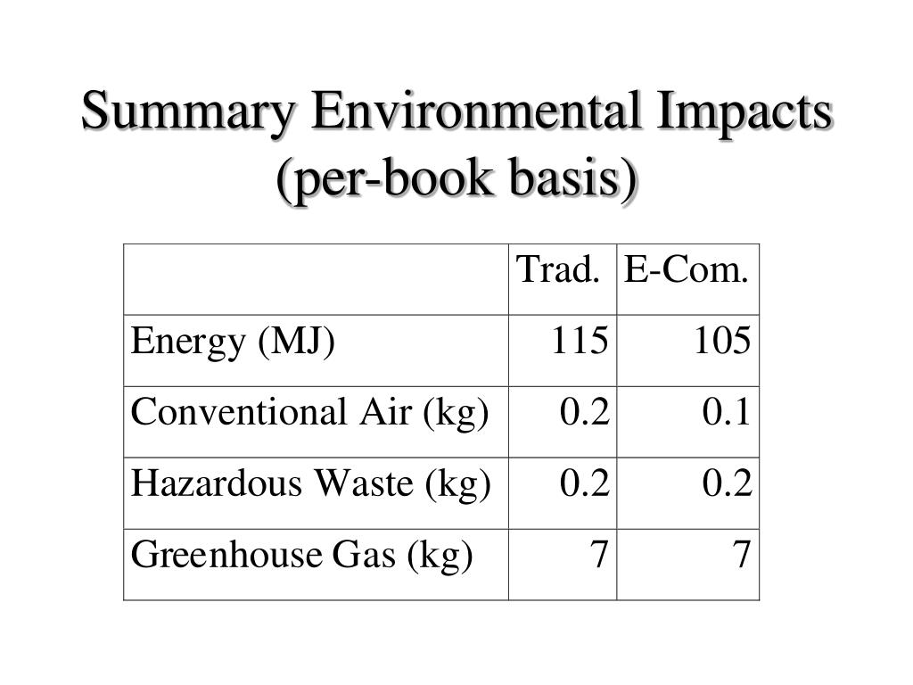 Summary Environmental Impacts