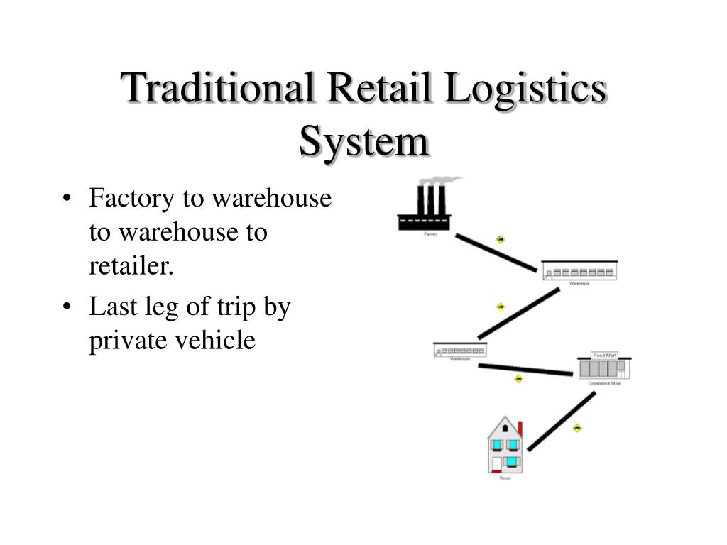 Traditional Retail Logistics System