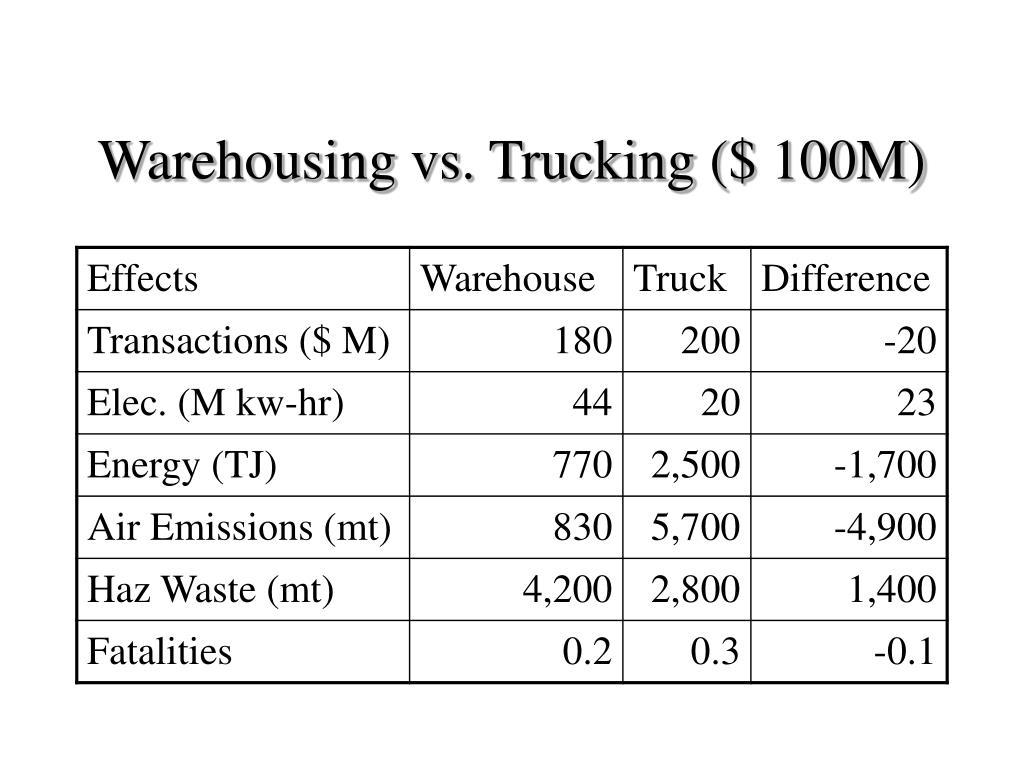 Warehousing vs. Trucking ($ 100M)