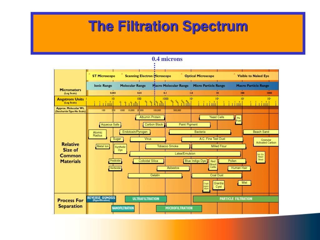 The Filtration Spectrum
