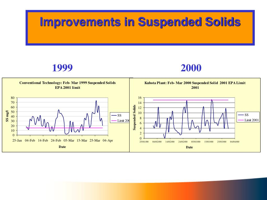 Improvements in Suspended Solids