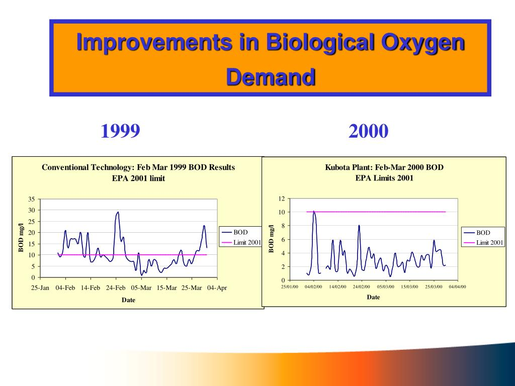 Improvements in Biological Oxygen Demand