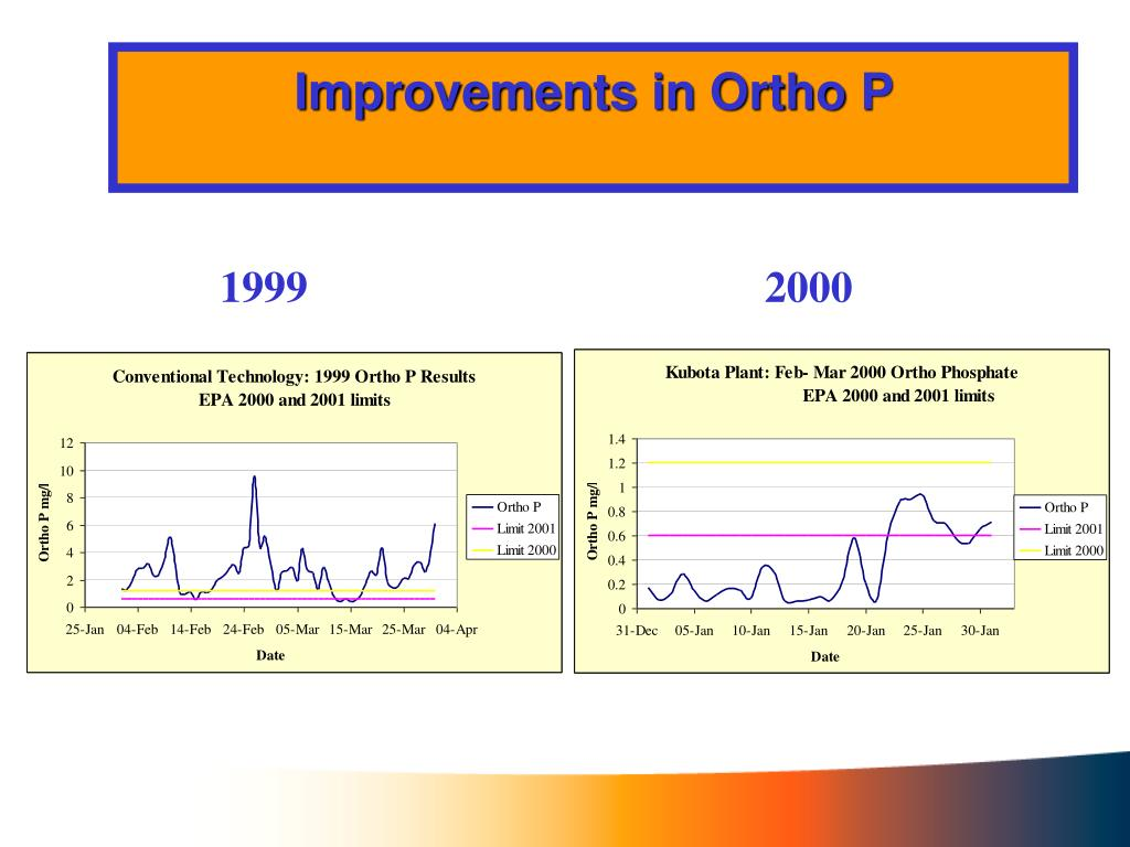 Improvements in Ortho P