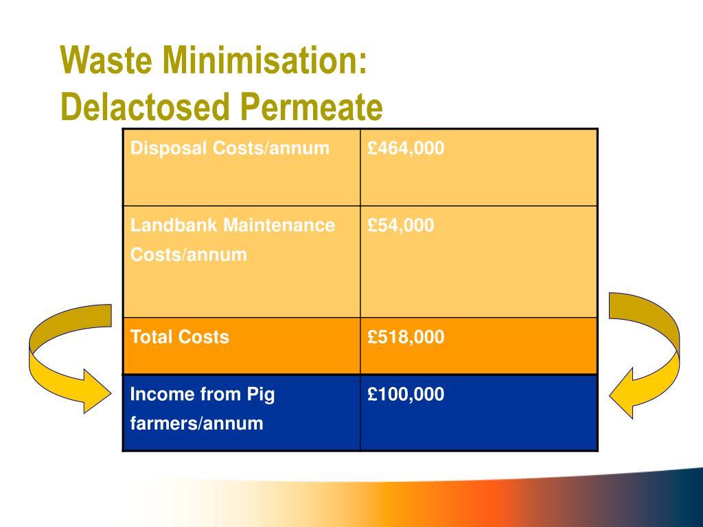 Waste Minimisation:
