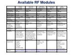 available rf modules
