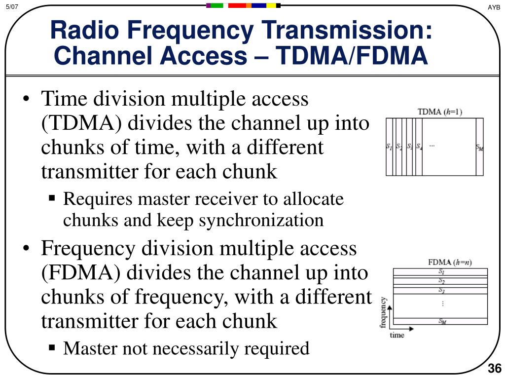 Radio Frequency Transmission: