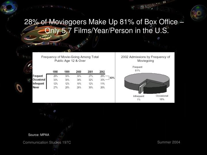 28% of Moviegoers Make Up 81% of Box Office –