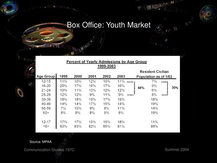 Box Office: Youth Market