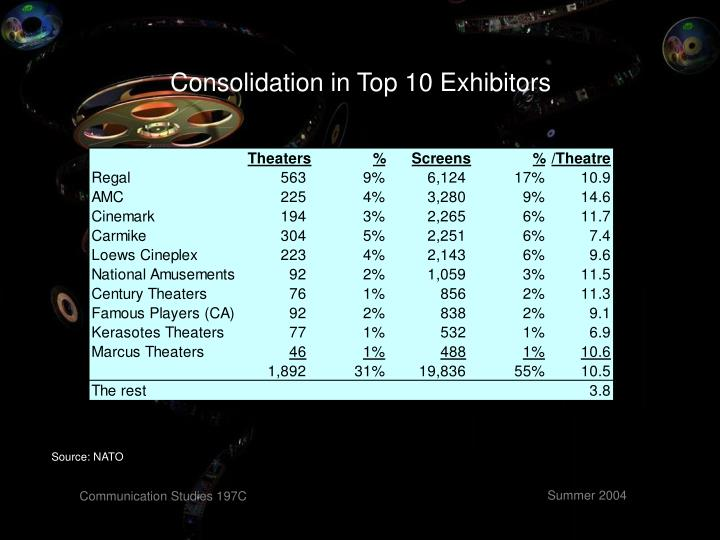 Consolidation in Top 10 Exhibitors