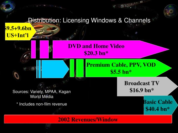 Distribution: Licensing Windows & Channels