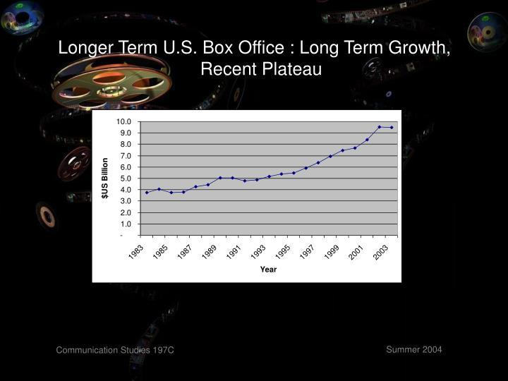 Longer Term U.S. Box Office : Long Term Growth, Recent Plateau