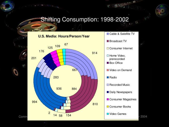 Shifting Consumption: 1998-2002