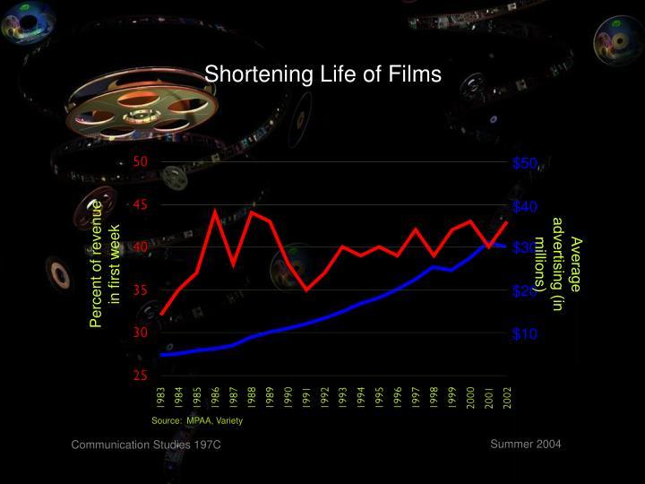 Shortening Life of Films