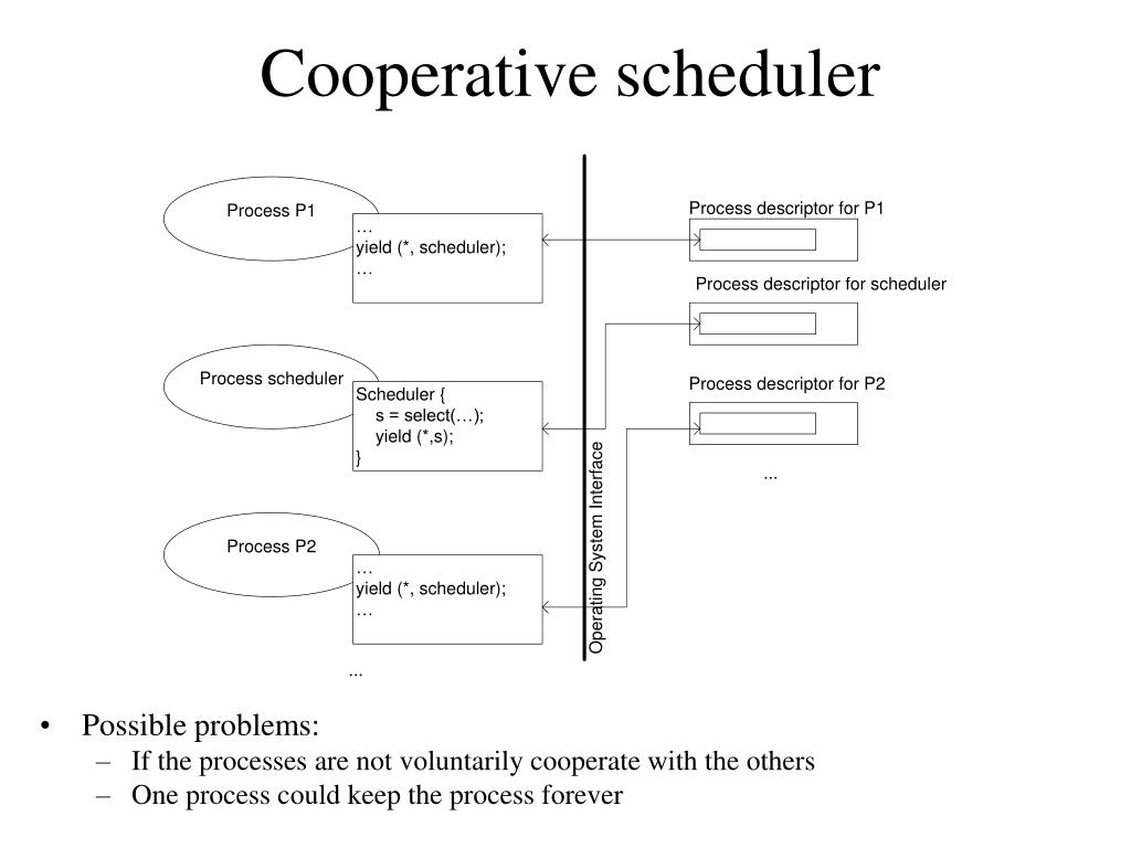 Cooperative scheduler