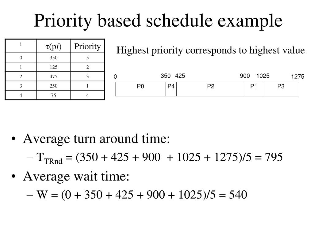 Priority based schedule example