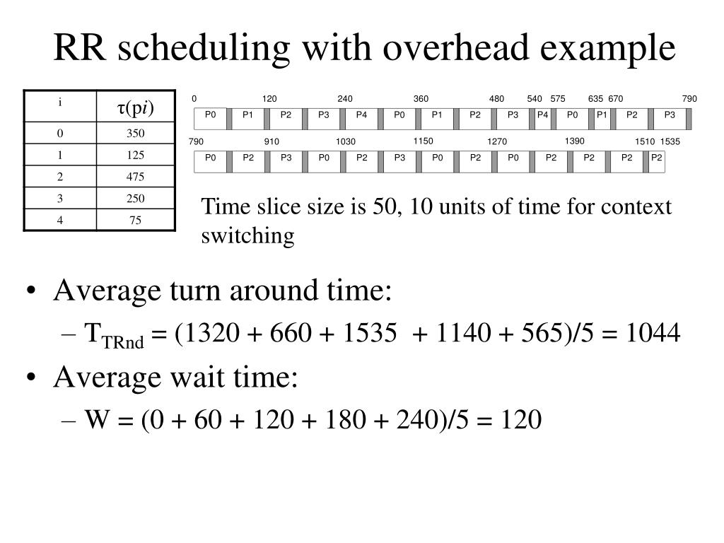 RR scheduling with overhead example