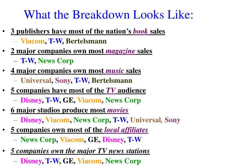 What the Breakdown Looks Like: