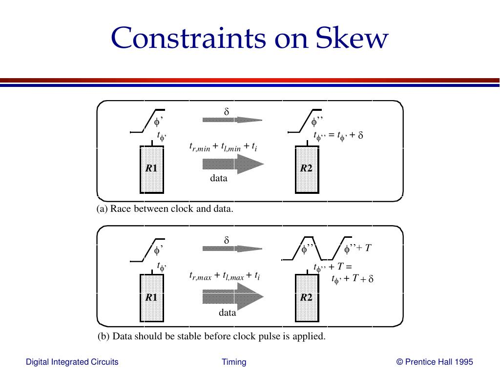 Constraints on Skew