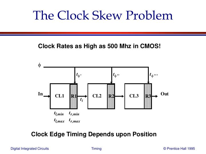 The clock skew problem