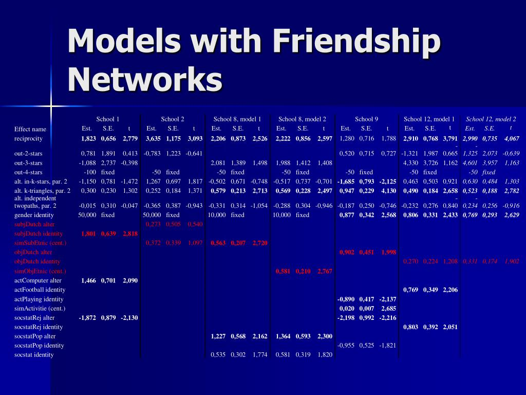 Models with Friendship Networks