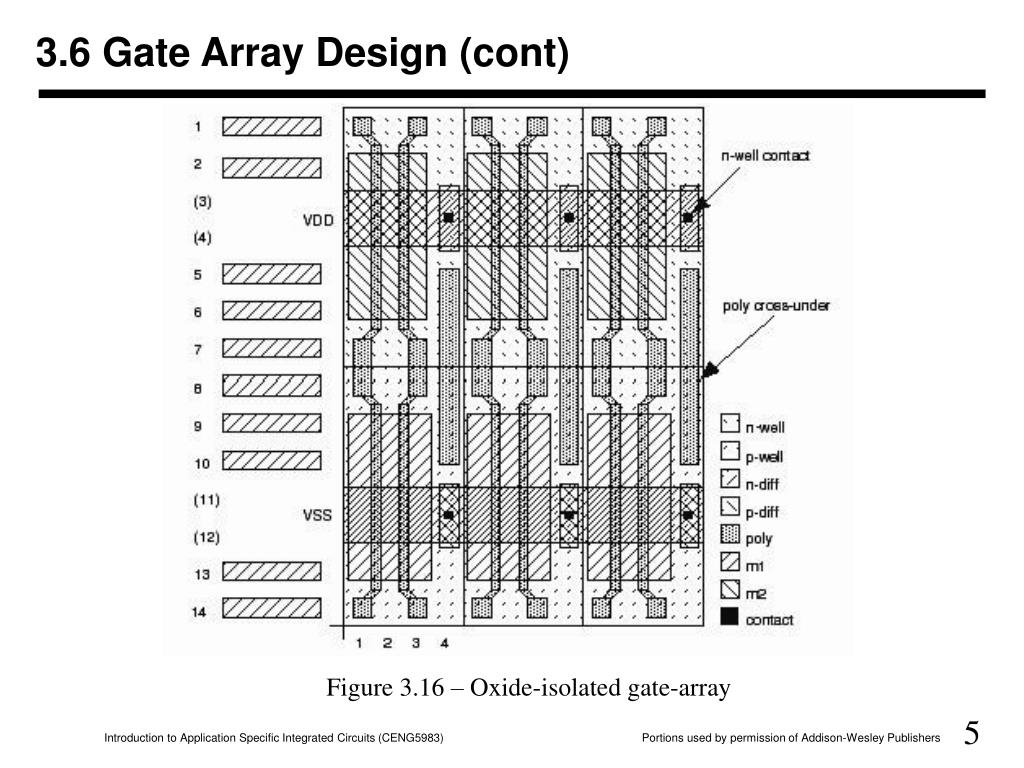 3.6 Gate Array Design (cont)