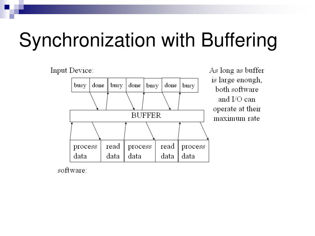 Synchronization with Buffering