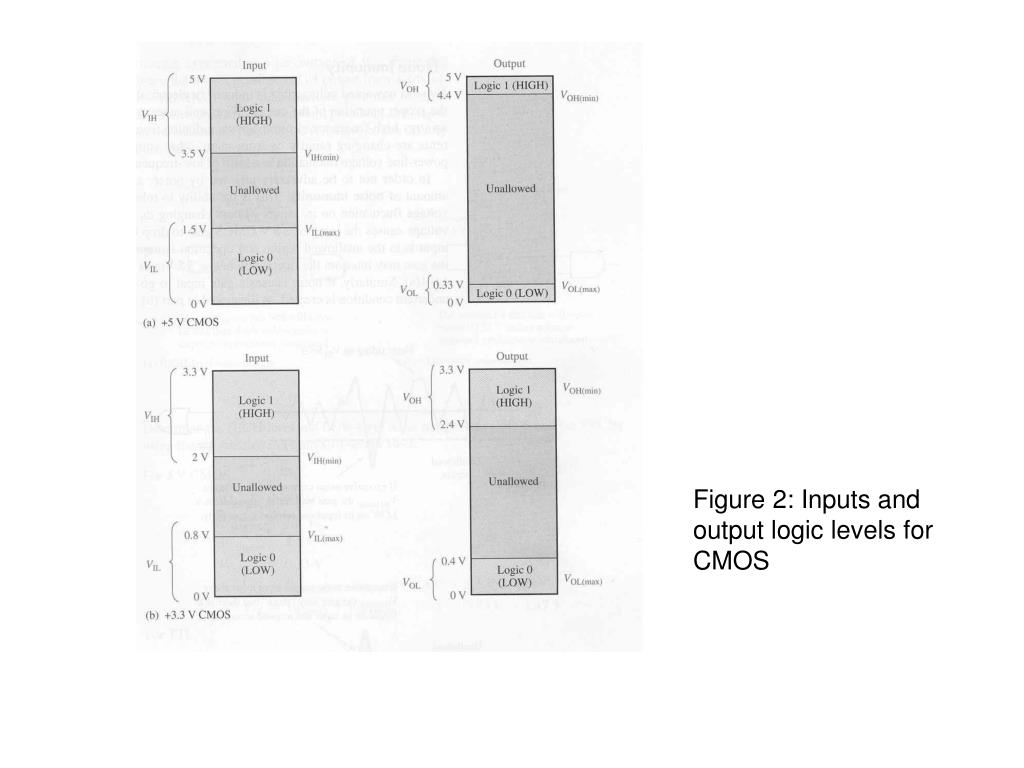 Figure 2: Inputs and output logic levels for CMOS
