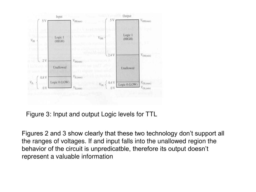 Figure 3: Input and output Logic levels for TTL