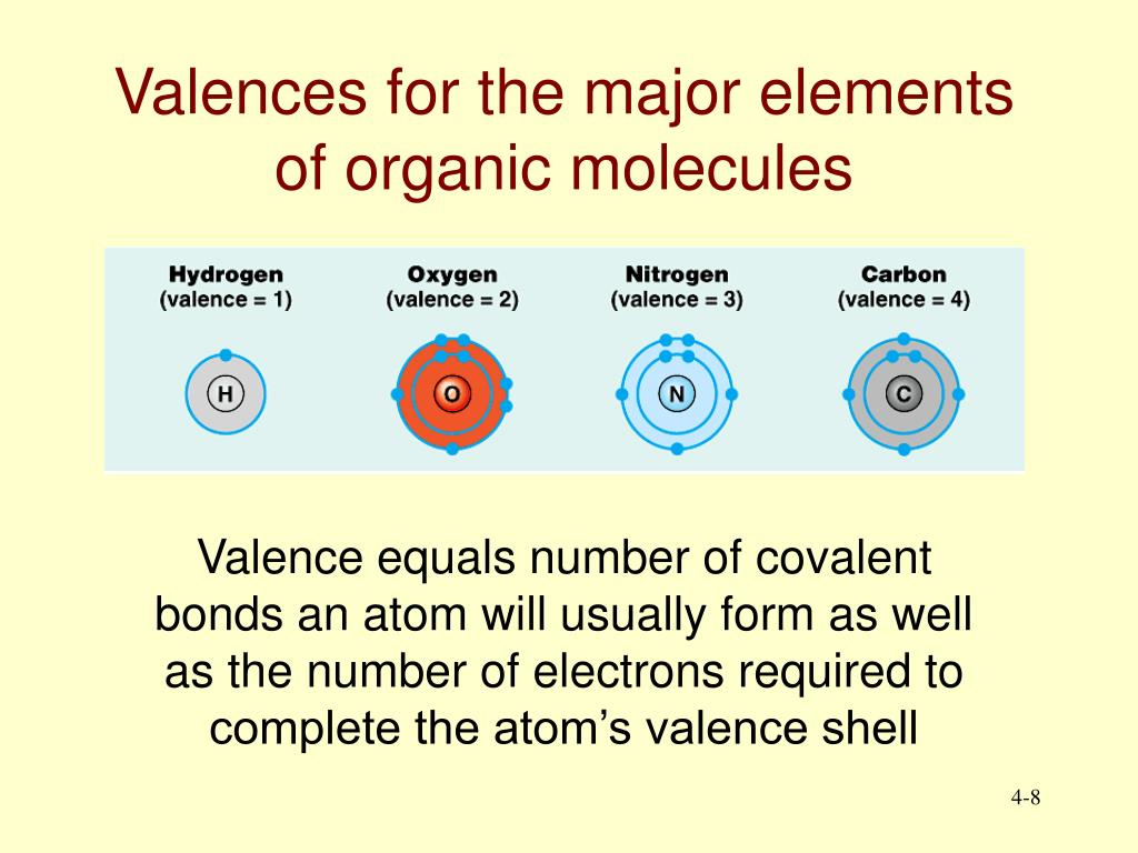 Valences for the major elements of organic molecules