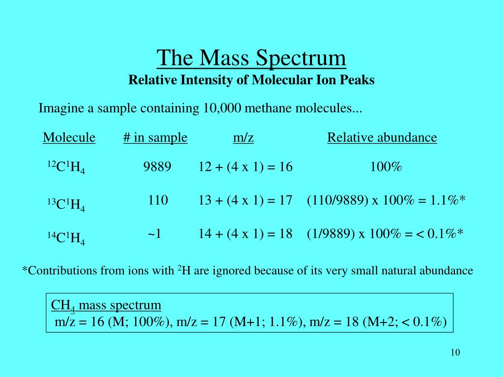 The Mass Spectrum
