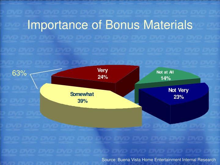 Importance of Bonus Materials