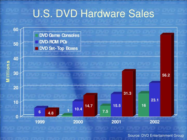 U.S. DVD Hardware Sales