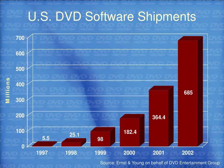 U.S. DVD Software Shipments