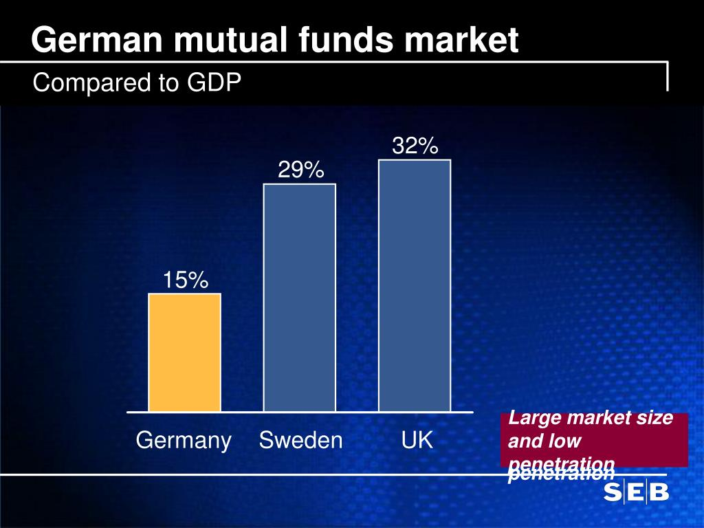 German mutual funds market