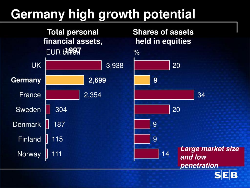 Germany high growth potential
